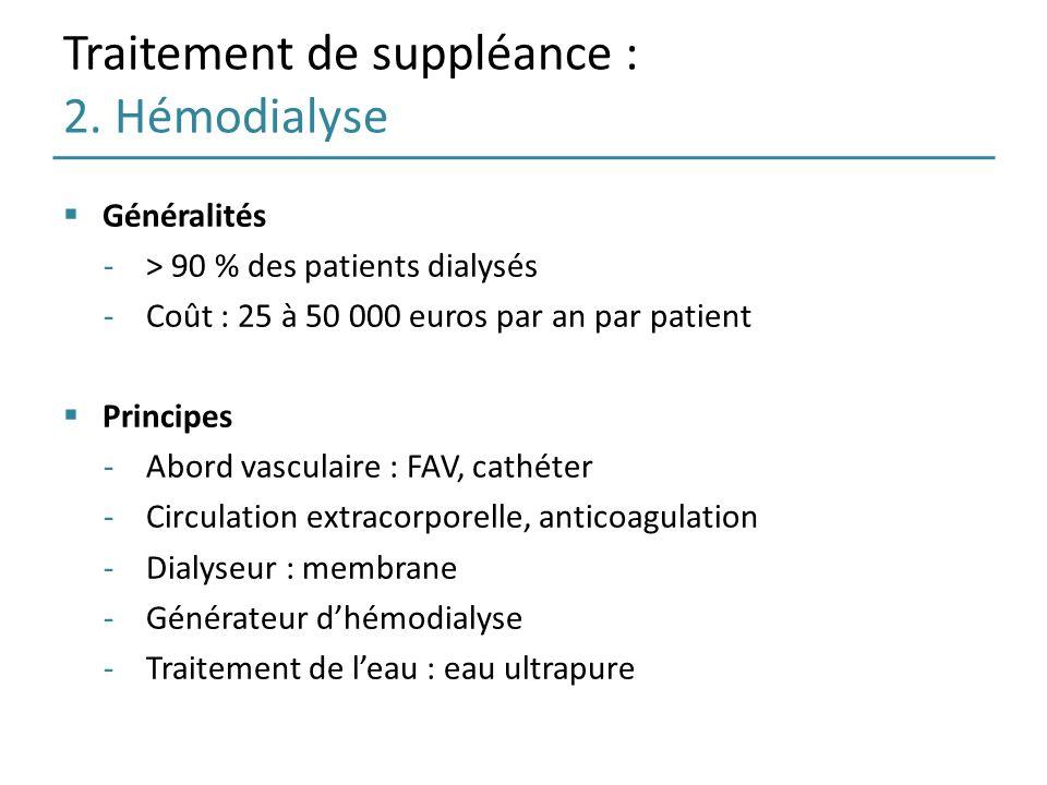 Traitement de suppléance : 2. Hémodialyse Généralités -> 90 % des patients dialysés -Coût : 25 à 50 000 euros par an par patient Principes -Abord vasc