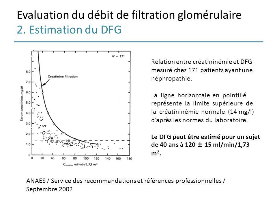 Evaluation du débit de filtration glomérulaire 2. Estimation du DFG Relation entre créatininémie et DFG mesuré chez 171 patients ayant une néphropathi