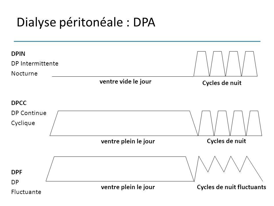 Dialyse péritonéale : DPA DPIN DP Intermittente Nocturne DPCC DP Continue Cyclique DPF DP Fluctuante Cycles de nuit ventre vide le jour Cycles de nuit