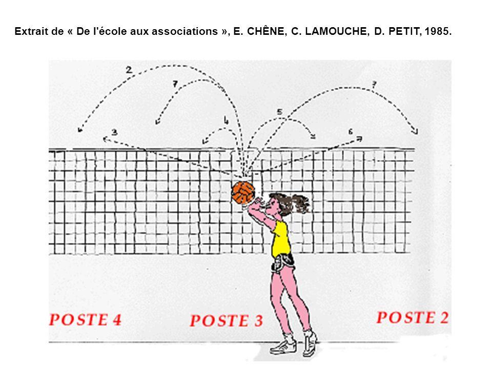 Extrait de « De l'école aux associations », E. CHÊNE, C. LAMOUCHE, D. PETIT, 1985.