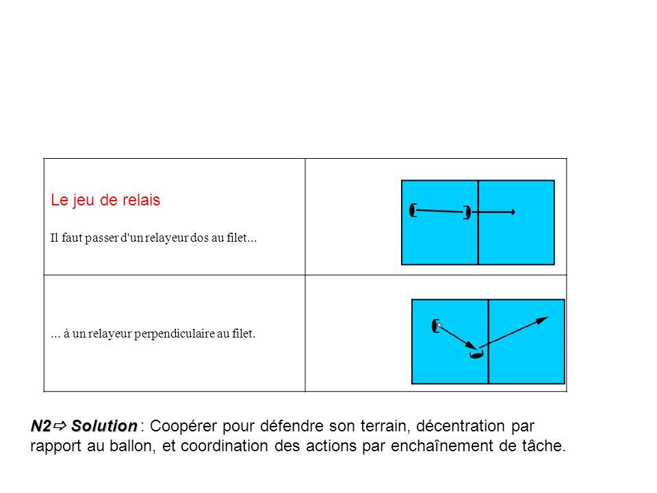 Le jeu de relais Il faut passer d'un relayeur dos au filet...... à un relayeur perpendiculaire au filet. N2 Solution N2 Solution : Coopérer pour défen