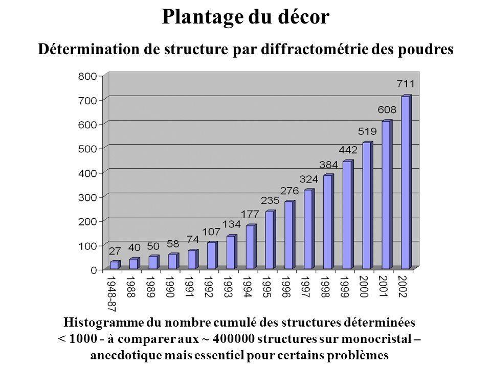 Plantage du décor Détermination de structure par diffractométrie des poudres Histogramme du nombre cumulé des structures déterminées < 1000 - à compar