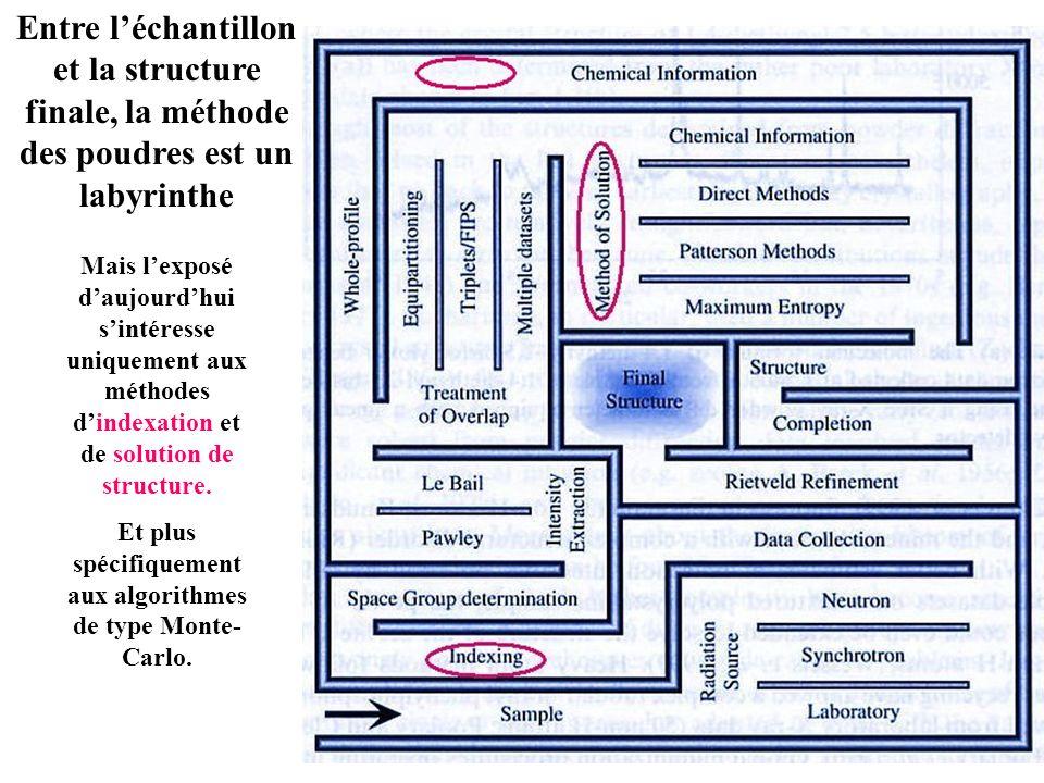 Entre léchantillon et la structure finale, la méthode des poudres est un labyrinthe Mais lexposé daujourdhui sintéresse uniquement aux méthodes dindex