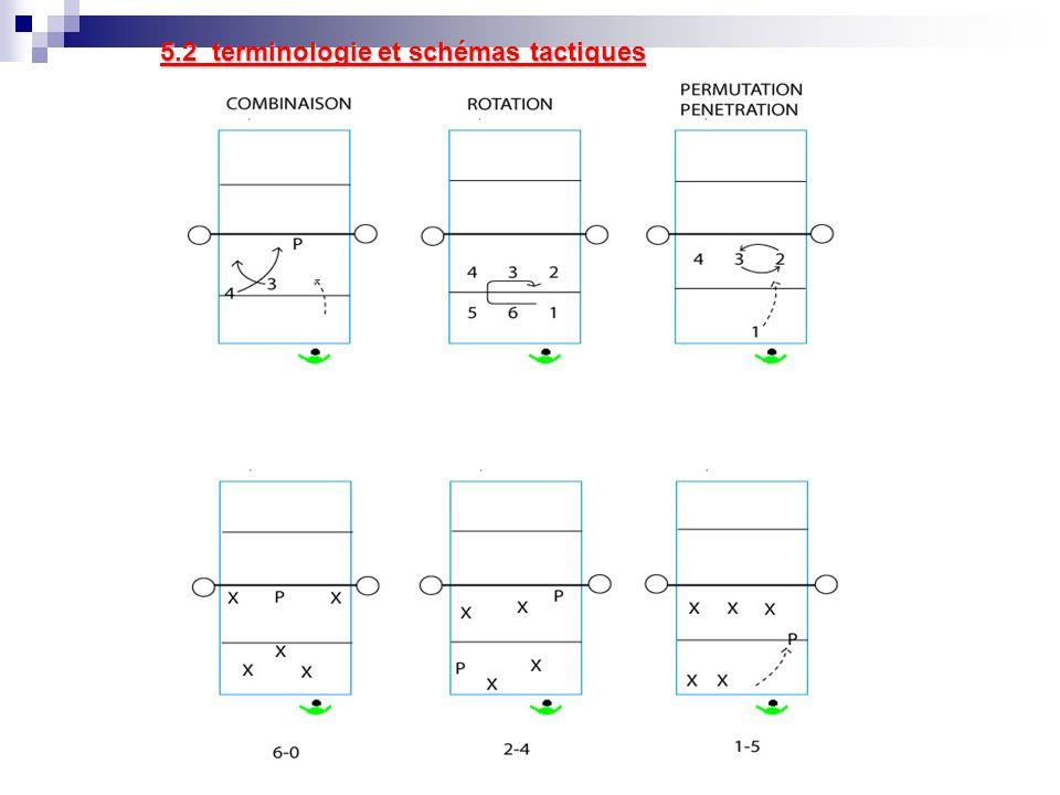 5.2 terminologie et schémas tactiques