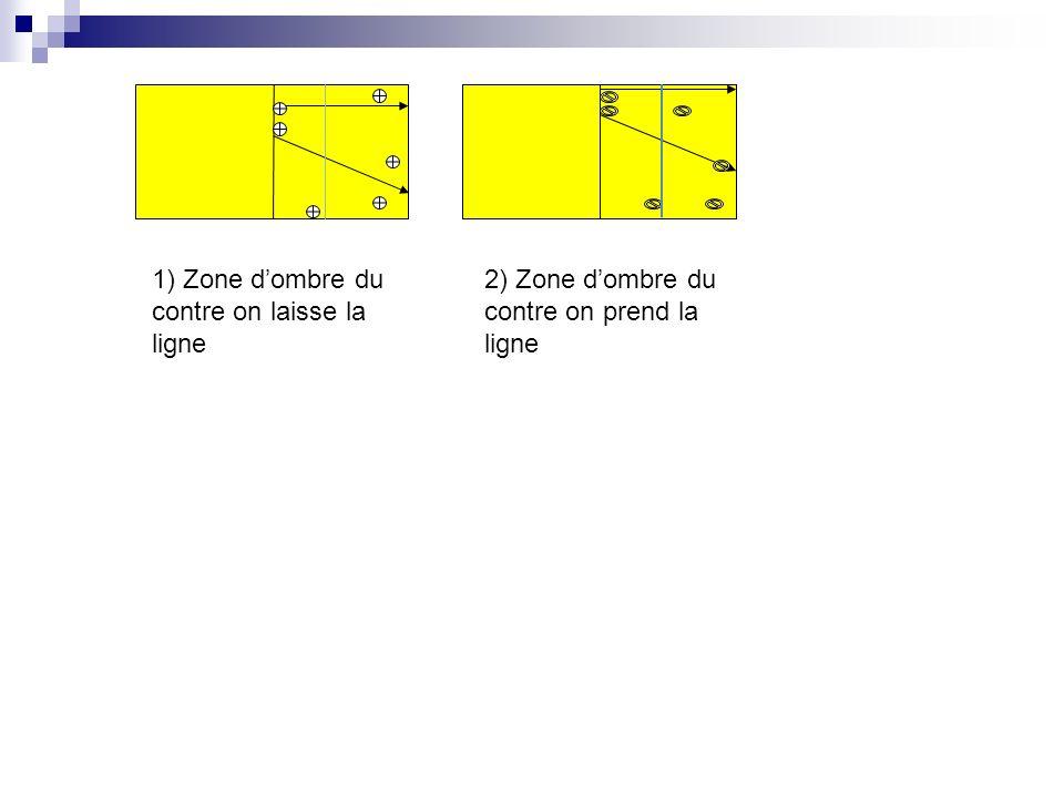 1) Zone dombre du contre on laisse la ligne 2) Zone dombre du contre on prend la ligne