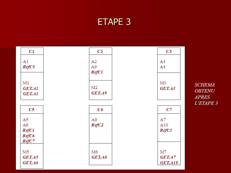 ETAPE 3 ETAPE 3 C1 A1 RefC5 M1 GET.A1 C2 A2 A9 RefC1 M2 GET.A9 C3 A3 A4 M3 GET.A3 C5 A5 A6 RefC1 RefC6 RefC7 M5 GET.A5 GET.A6 C6 A8 RefC2 M6 GET.A8 C7 A7 A10 RefC3 M7 GET.A7 GET.A10 SCHEMA OBTENU APRES LETAPE 3