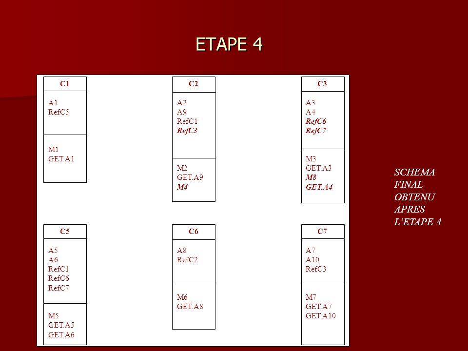 ETAPE 4 ETAPE 4 C1 A1 RefC5 M1 GET.A1 C2 A2 A9 RefC1 RefC3 M2 GET.A9 M4 C3 A3 A4 RefC6 RefC7 M3 GET.A3 M8 GET.A4 C5 A5 A6 RefC1 RefC6 RefC7 M5 GET.A5 GET.A6 C7 A7 A10 RefC3 M7 GET.A7 GET.A10 C6 A8 RefC2 M6 GET.A8 SCHEMA FINAL OBTENU APRES LETAPE 4