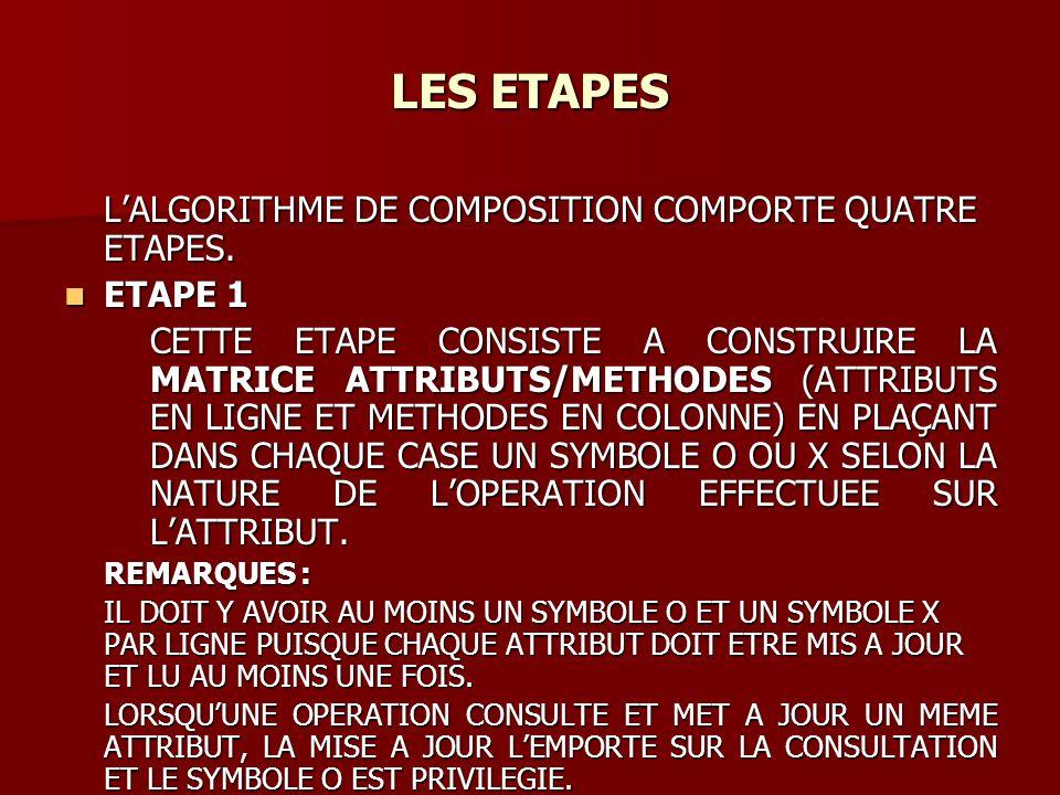 LES ETAPES LES ETAPES LALGORITHME DE COMPOSITION COMPORTE QUATRE ETAPES.