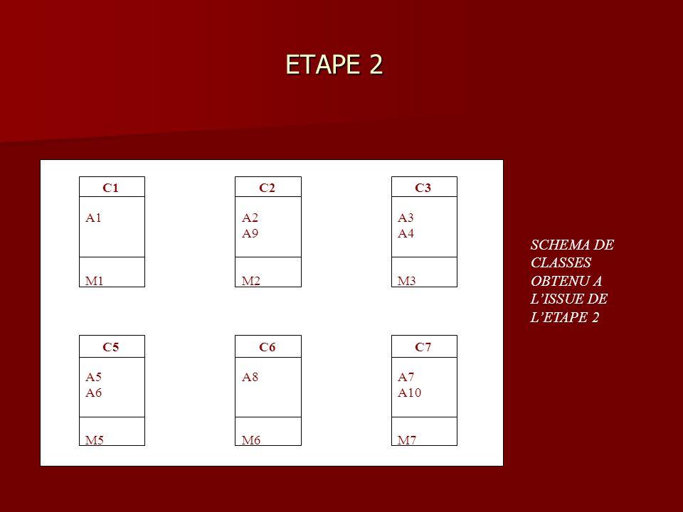 ETAPE 2 ETAPE 2 C1 A1 M1 C2 A2 A9 M2 C3 A3 A4 M3 C5 A5 A6 M5 C6 A8 M6 C7 A7 A10 M7 SCHEMA DE CLASSES OBTENU A LISSUE DE LETAPE 2