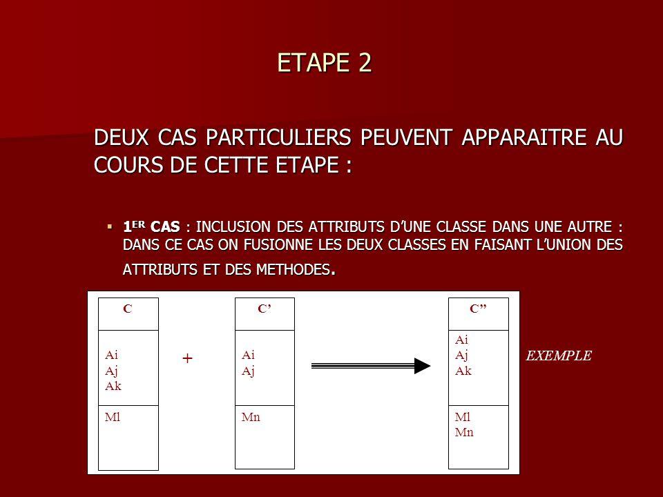 ETAPE 2 ETAPE 2 DEUX CAS PARTICULIERS PEUVENT APPARAITRE AU COURS DE CETTE ETAPE : 1 ER CAS : INCLUSION DES ATTRIBUTS DUNE CLASSE DANS UNE AUTRE : DANS CE CAS ON FUSIONNE LES DEUX CLASSES EN FAISANT LUNION DES ATTRIBUTS ET DES METHODES.