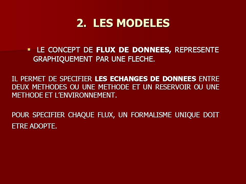 LE CONCEPT DE FLUX DE DONNEES, REPRESENTE GRAPHIQUEMENT PAR UNE FLECHE.