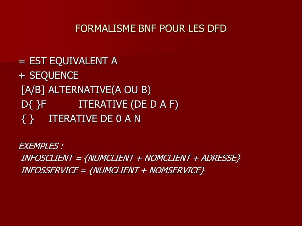 = EST EQUIVALENT A + SEQUENCE [A/B] ALTERNATIVE(A OU B) [A/B] ALTERNATIVE(A OU B) D{ }F ITERATIVE (DE D A F) D{ }F ITERATIVE (DE D A F) { } ITERATIVE DE 0 A N { } ITERATIVE DE 0 A N EXEMPLES : INFOSCLIENT = {NUMCLIENT + NOMCLIENT + ADRESSE} INFOSCLIENT = {NUMCLIENT + NOMCLIENT + ADRESSE} INFOSSERVICE = {NUMCLIENT + NOMSERVICE} INFOSSERVICE = {NUMCLIENT + NOMSERVICE} FORMALISME BNF POUR LES DFD