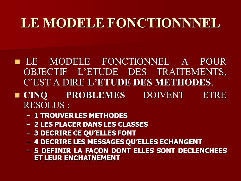 LE MODELE FONCTIONNEL A POUR OBJECTIF LETUDE DES TRAITEMENTS, CEST A DIRE LETUDE DES METHODES.