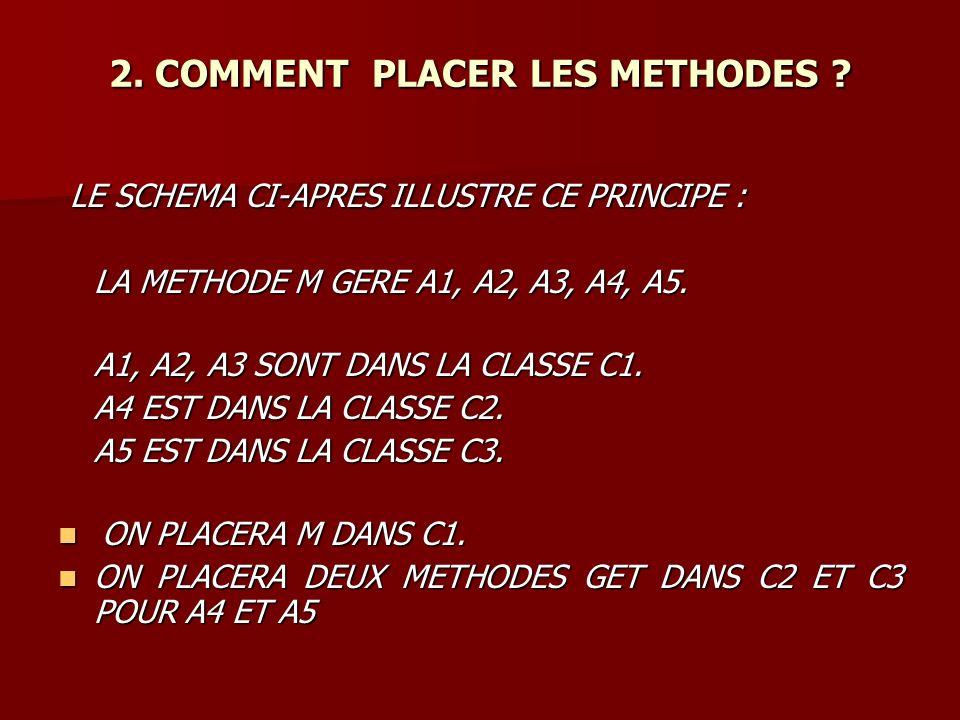 LE SCHEMA CI-APRES ILLUSTRE CE PRINCIPE : LE SCHEMA CI-APRES ILLUSTRE CE PRINCIPE : LA METHODE M GERE A1, A2, A3, A4, A5.