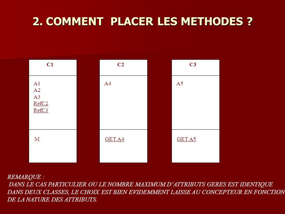 C1 A1 A2 A3 RefC2 RefC3 M C2 A4 GET A4 C3 A5 GET A5 REMARQUE : DANS LE CAS PARTICULIER OU LE NOMBRE MAXIMUM DATTRIBUTS GERES EST IDENTIQUE DANS DEUX CLASSES, LE CHOIX EST BIEN EVIDEMMENT LAISSE AU CONCEPTEUR EN FONCTION DE LA NATURE DES ATTRIBUTS.