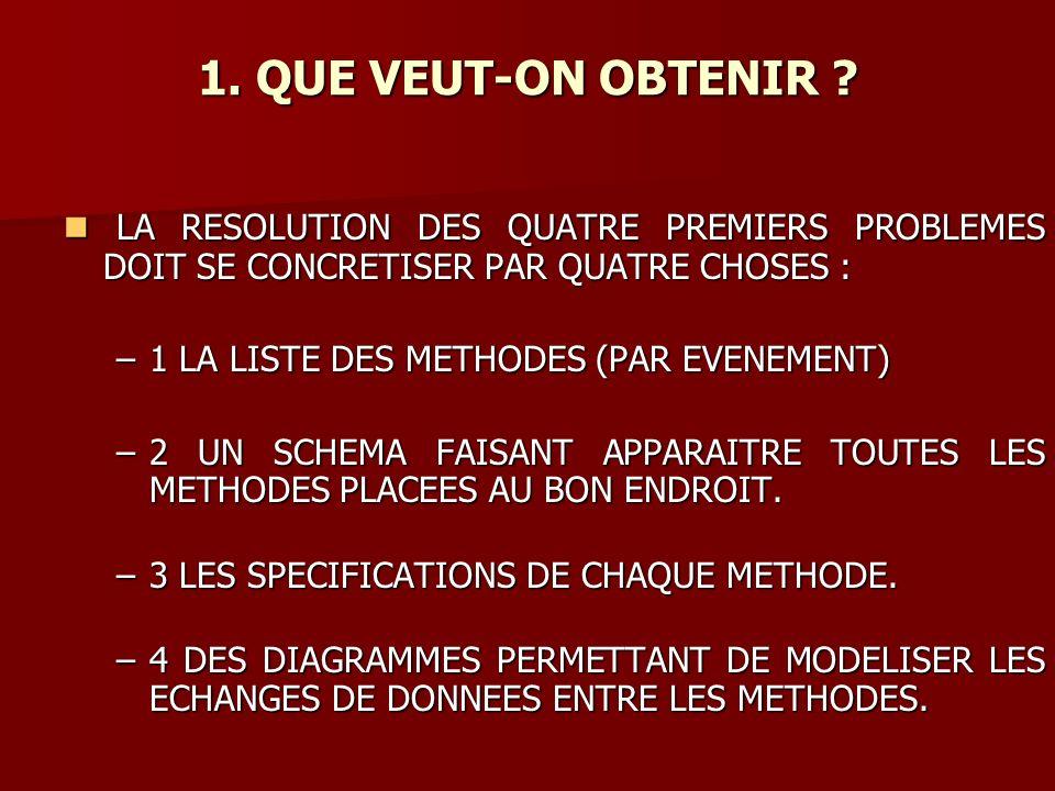 LA RESOLUTION DES QUATRE PREMIERS PROBLEMES DOIT SE CONCRETISER PAR QUATRE CHOSES : LA RESOLUTION DES QUATRE PREMIERS PROBLEMES DOIT SE CONCRETISER PAR QUATRE CHOSES : –1 LA LISTE DES METHODES (PAR EVENEMENT) –2 UN SCHEMA FAISANT APPARAITRE TOUTES LES METHODES PLACEES AU BON ENDROIT.