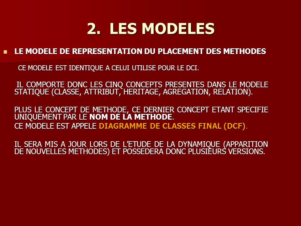 LE MODELE DE REPRESENTATION DU PLACEMENT DES METHODES LE MODELE DE REPRESENTATION DU PLACEMENT DES METHODES CE MODELE EST IDENTIQUE A CELUI UTILISE POUR LE DCI.