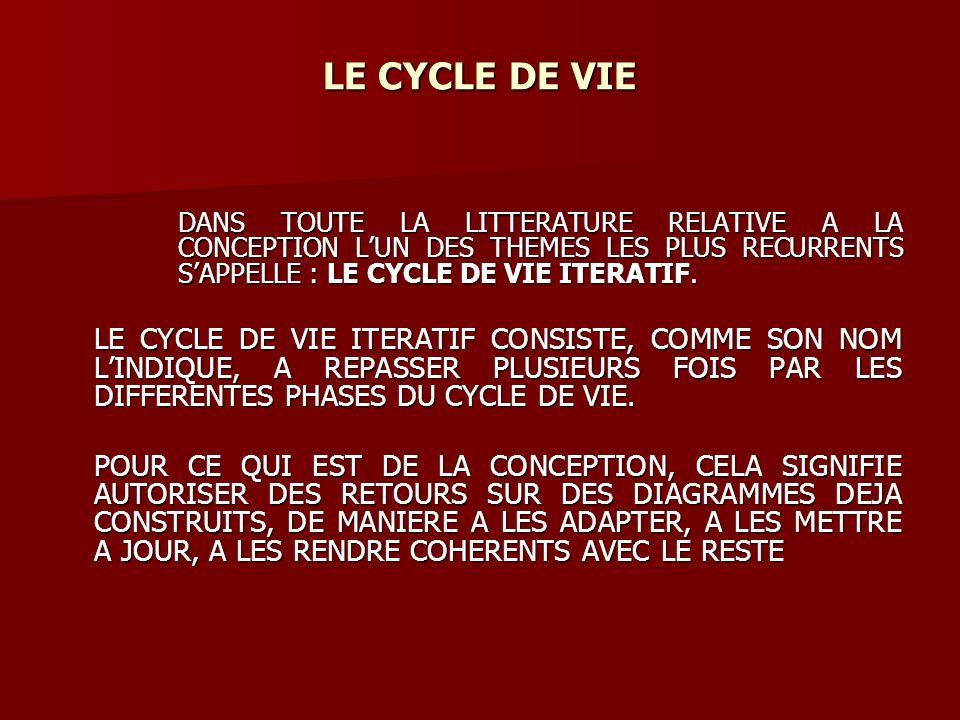 LE CYCLE DE VIE DANS TOUTE LA LITTERATURE RELATIVE A LA CONCEPTION LUN DES THEMES LES PLUS RECURRENTS SAPPELLE : LE CYCLE DE VIE ITERATIF.
