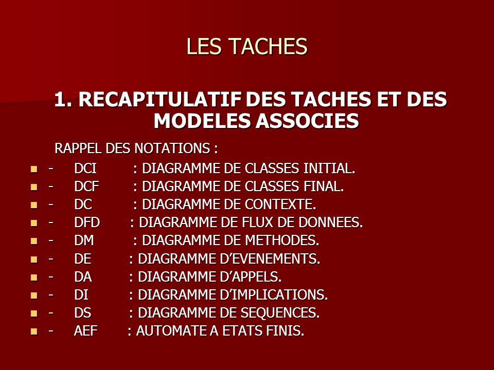 LES TACHES 1. RECAPITULATIF DES TACHES ET DES MODELES ASSOCIES 1.