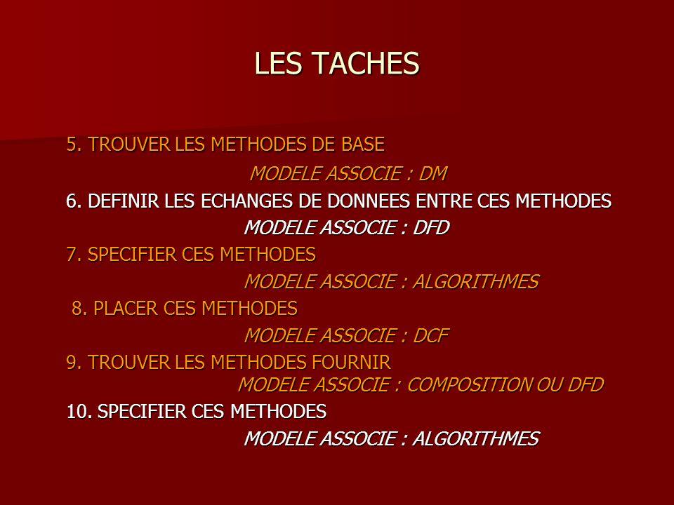 LES TACHES 5. TROUVER LES METHODES DE BASE MODELE ASSOCIE : DM MODELE ASSOCIE : DM 6.