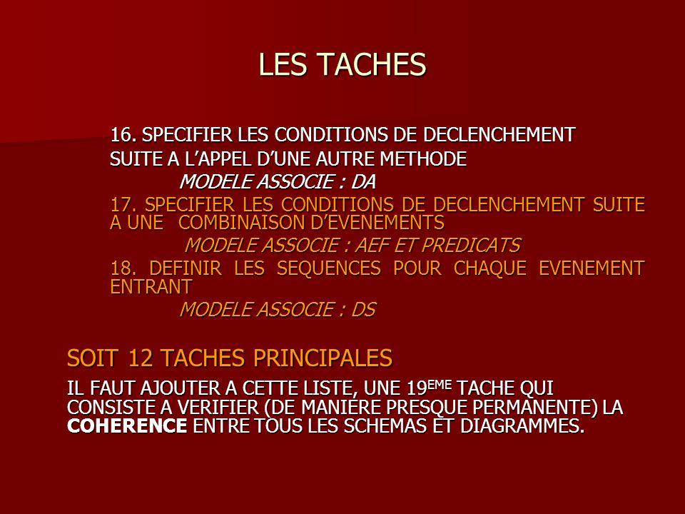 LES CRITERES DE CHOIX DUNE METHODE MAINTENANCE ET EVOLUTION DU SYSTEME MAINTENANCE ET EVOLUTION DU SYSTEME –12 REUTILISABILITE DES COMPOSANTS CONCEPTUELS –13 SIMPLICITE DE LA MAINTENANCE DE LA BIBLIOTHEQUE –14 FACILITE DE LINCREMENTATION –15 POSSIBILITE DE RECUPERATION DAPPLICATIONS EXISTANTES NON OBJET –15 POSSIBILITE DE RECUPERATION DAPPLICATIONS EXISTANTES NON OBJET –16 FACILITE DAPPLICATION DE METRIQUES POUR EVALUER LES SCHEMAS