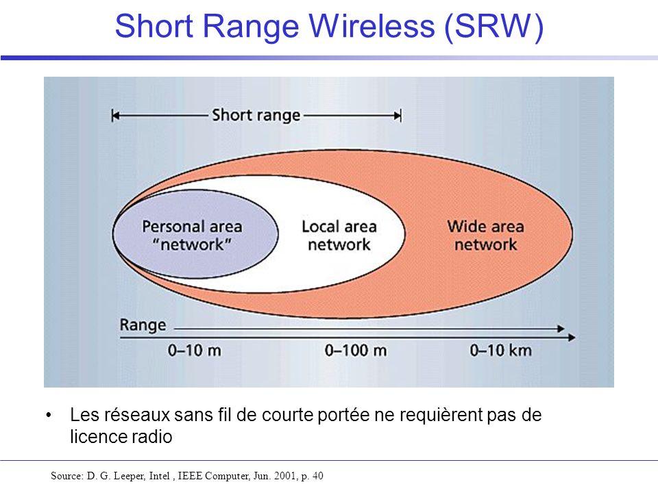 Short Range Wireless (SRW) Source: D. G. Leeper, Intel, IEEE Computer, Jun. 2001, p. 40 Les réseaux sans fil de courte portée ne requièrent pas de lic