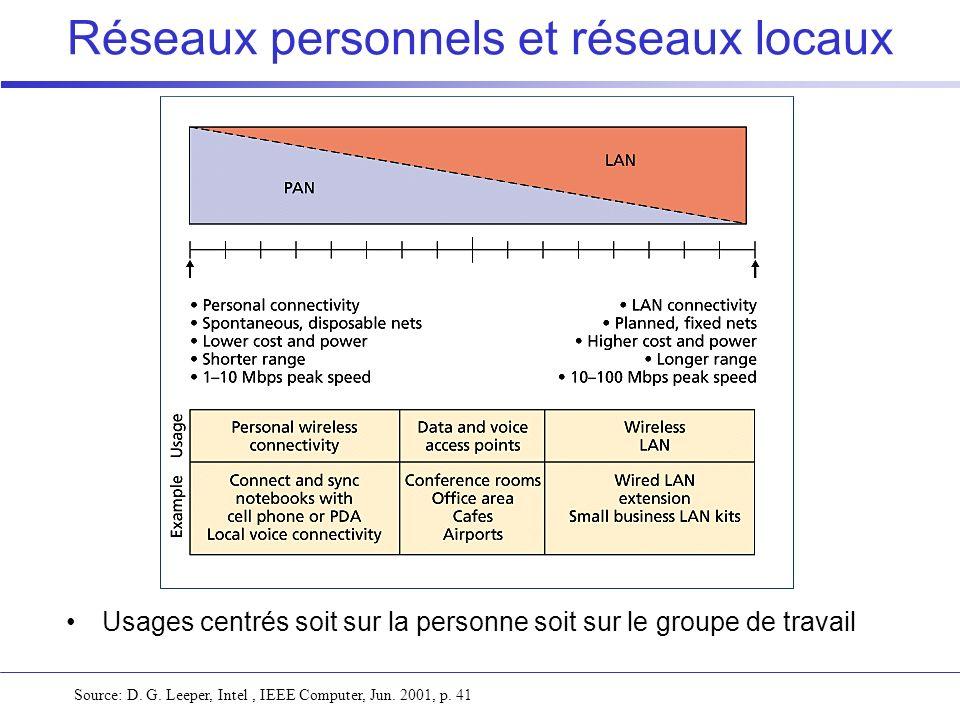Réseaux personnels et réseaux locaux Source: D. G. Leeper, Intel, IEEE Computer, Jun. 2001, p. 41 Usages centrés soit sur la personne soit sur le grou