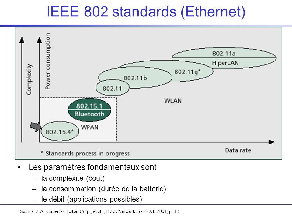IEEE 802 standards (Ethernet) Source: J. A. Gutierrez, Eaton Corp., et al., IEEE Network, Sep./Oct. 2001, p. 12 Les paramètres fondamentaux sont –la c