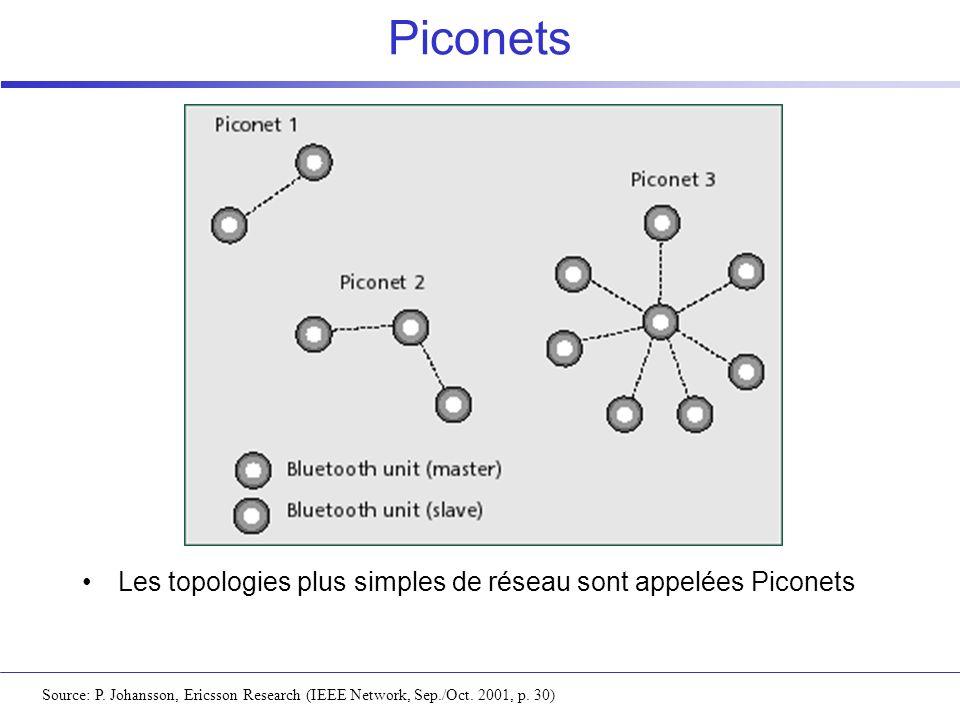 Piconets Source: P. Johansson, Ericsson Research (IEEE Network, Sep./Oct. 2001, p. 30) Les topologies plus simples de réseau sont appelées Piconets