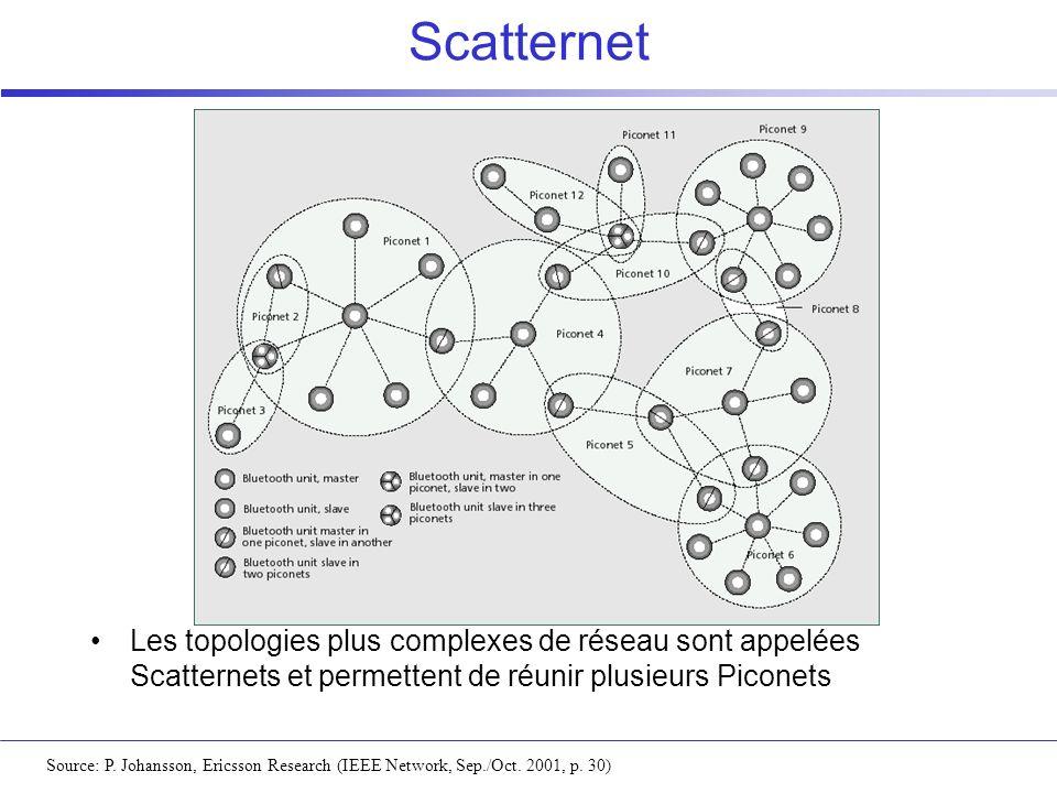 Scatternet Source: P. Johansson, Ericsson Research (IEEE Network, Sep./Oct. 2001, p. 30) Les topologies plus complexes de réseau sont appelées Scatter