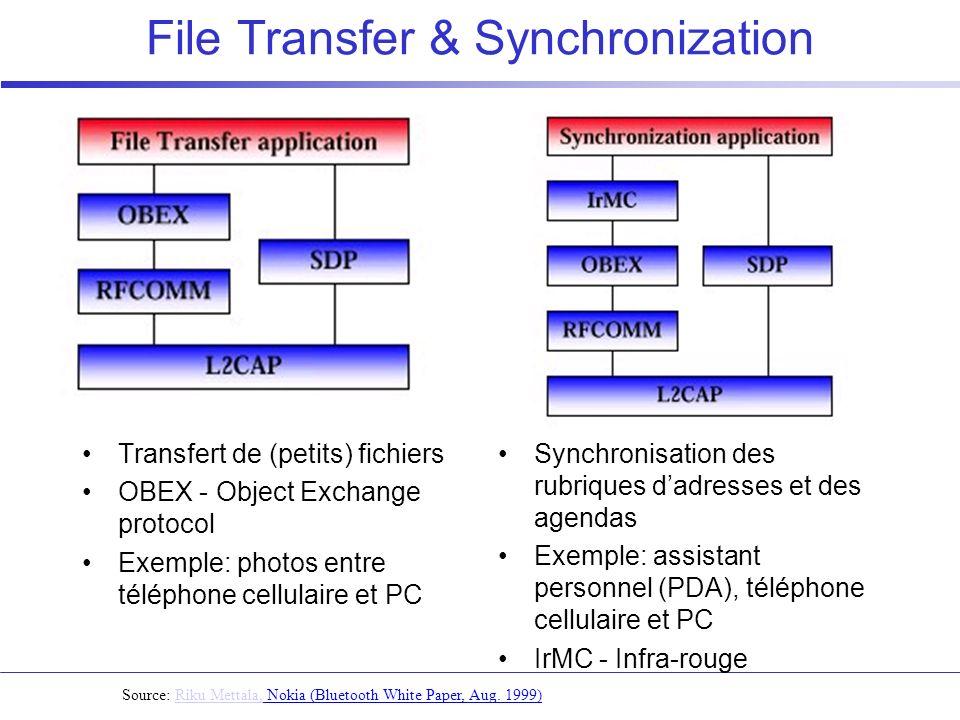 File Transfer & Synchronization Source: Riku Mettala, Nokia (Bluetooth White Paper, Aug. 1999)Riku Mettala, Transfert de (petits) fichiers OBEX - Obje