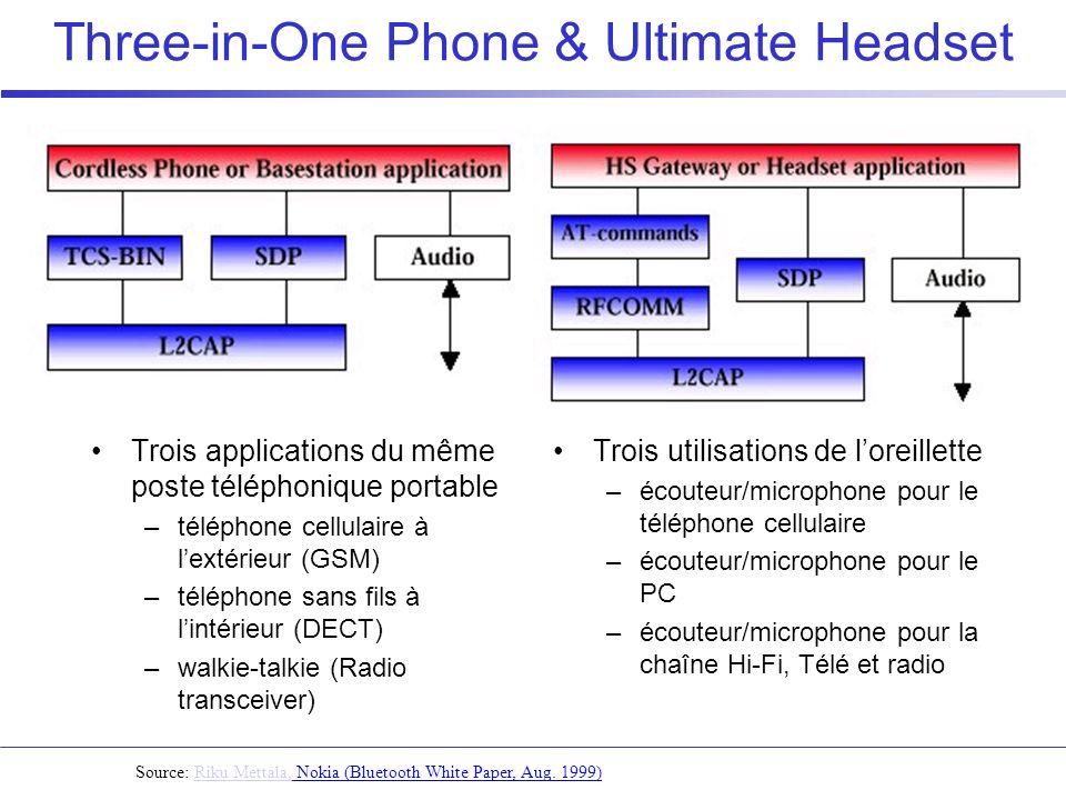 Three-in-One Phone & Ultimate Headset Source: Riku Mettala, Nokia (Bluetooth White Paper, Aug. 1999)Riku Mettala, Trois applications du même poste tél