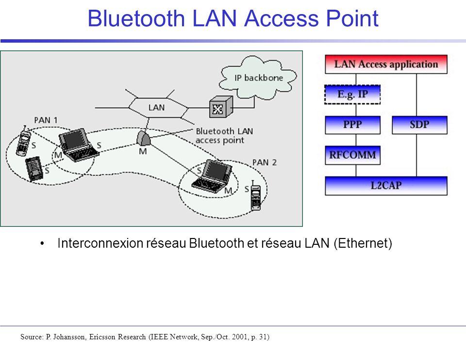 Bluetooth LAN Access Point Source: P. Johansson, Ericsson Research (IEEE Network, Sep./Oct. 2001, p. 31) Interconnexion réseau Bluetooth et réseau LAN