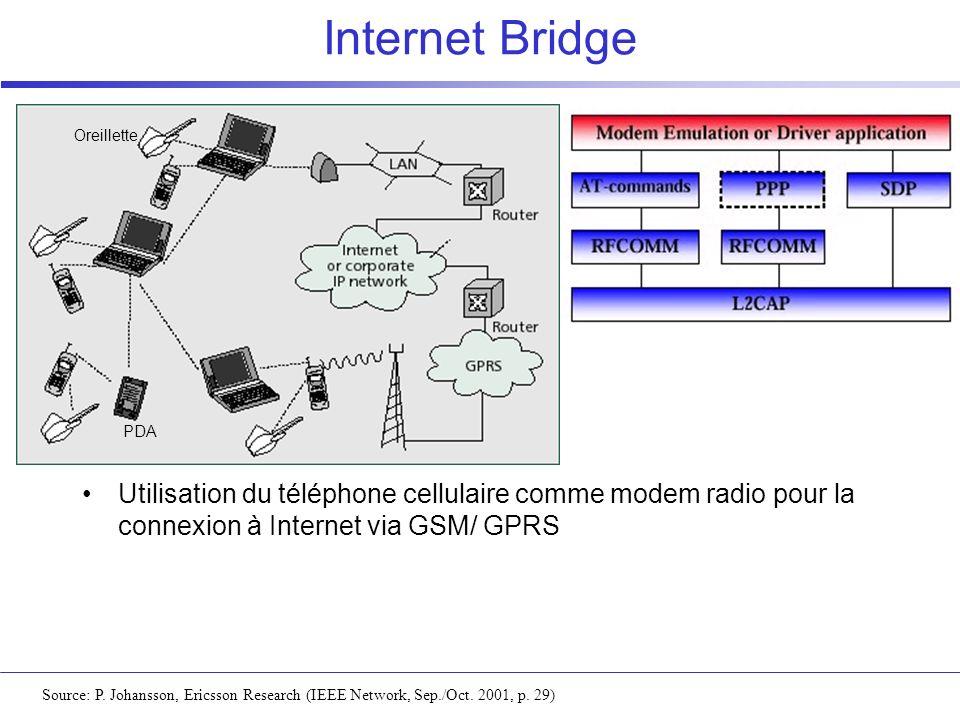 Internet Bridge Source: P. Johansson, Ericsson Research (IEEE Network, Sep./Oct. 2001, p. 29) Utilisation du téléphone cellulaire comme modem radio po