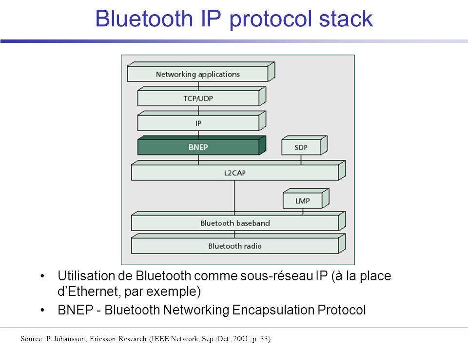 Bluetooth IP protocol stack Source: P. Johansson, Ericsson Research (IEEE Network, Sep./Oct. 2001, p. 33) Utilisation de Bluetooth comme sous-réseau I