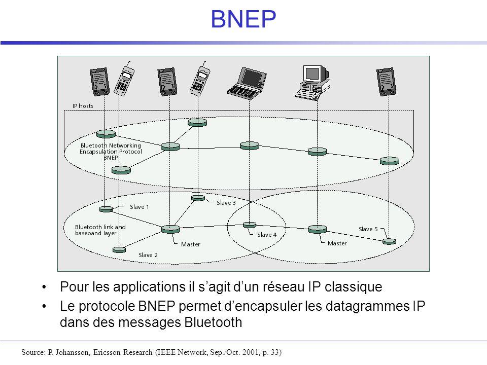 BNEP Source: P. Johansson, Ericsson Research (IEEE Network, Sep./Oct. 2001, p. 33) Pour les applications il sagit dun réseau IP classique Le protocole