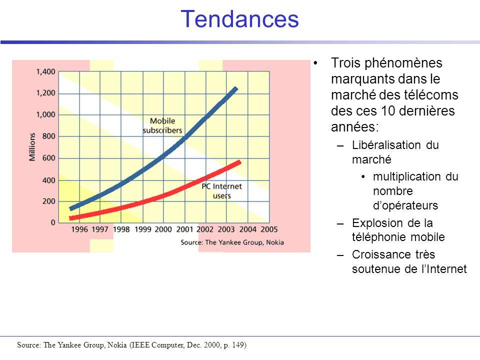 Tendances Trois phénomènes marquants dans le marché des télécoms des ces 10 dernières années: –Libéralisation du marché multiplication du nombre dopér