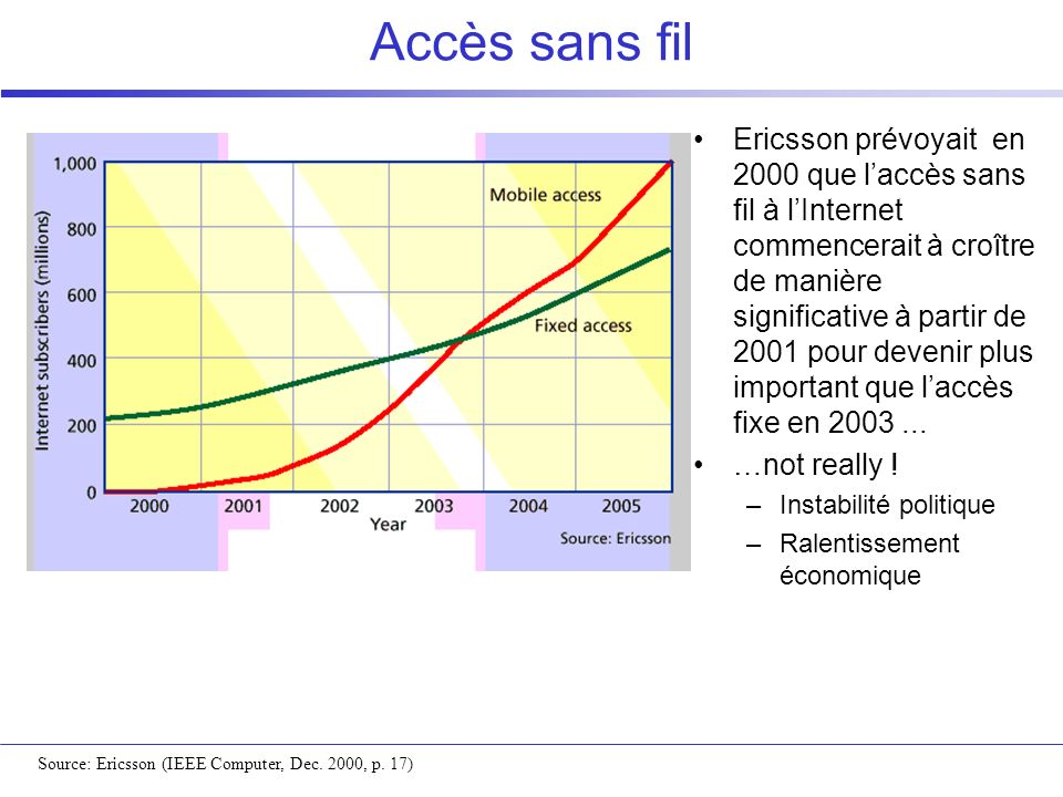 Accès sans fil Ericsson prévoyait en 2000 que laccès sans fil à lInternet commencerait à croître de manière significative à partir de 2001 pour deveni