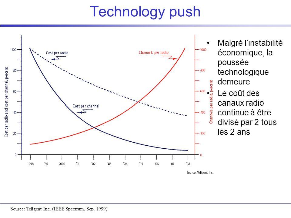 Technology push Malgré linstabilité économique, la poussée technologique demeure Le coût des canaux radio continue à être divisé par 2 tous les 2 ans