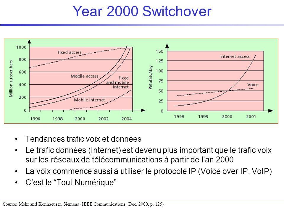 Year 2000 Switchover Source: Mohr and Konhaeuser, Siemens (IEEE Communications, Dec. 2000, p. 125) Tendances trafic voix et données Le trafic données
