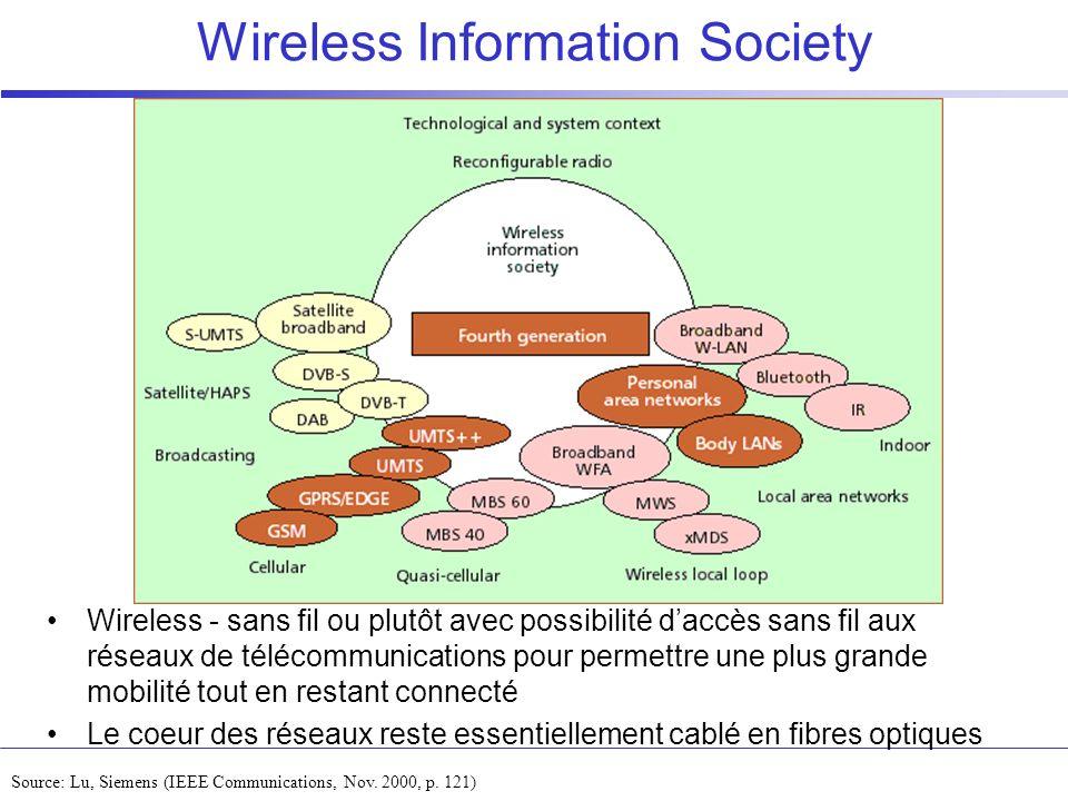 Wireless Information Society Source: Lu, Siemens (IEEE Communications, Nov. 2000, p. 121) Wireless - sans fil ou plutôt avec possibilité daccès sans f