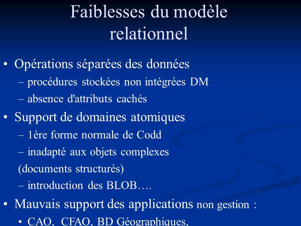 Faiblesses du modèle relationnel Opérations séparées des données –procédures stockées non intégrées DM –absence d'attributs cachés Support de domaines