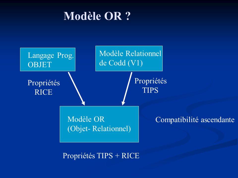 Langage Prog. OBJET Modèle Relationnel de Codd (V1) Modèle OR (Objet- Relationnel) Modèle OR ? Propriétés RICE Propriétés TIPS Propriétés TIPS + RICE