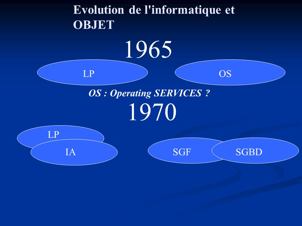 Evolution de l informatique et OBJET 1965 LP OS 1970 LP IA SGF SGBD OS : Operating SERVICES
