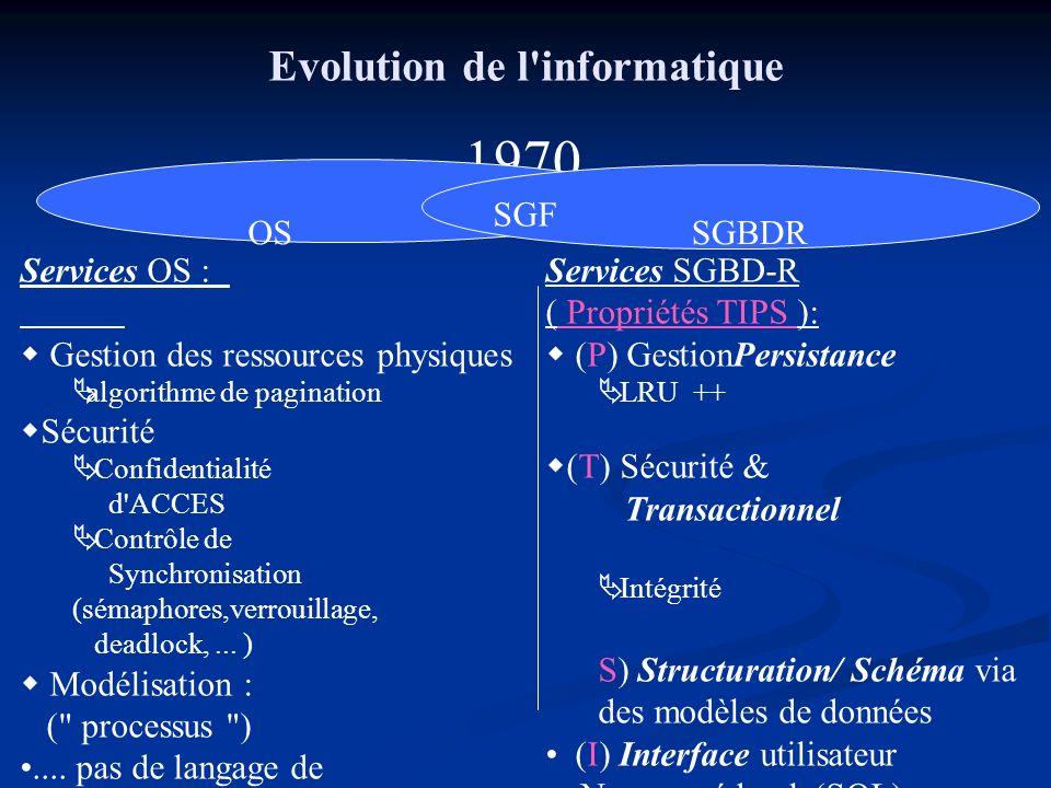 Evolution de l'informatique Services OS : Gestion des ressources physiques algorithme de pagination Sécurité Confidentialité d'ACCES Contrôle de Synch