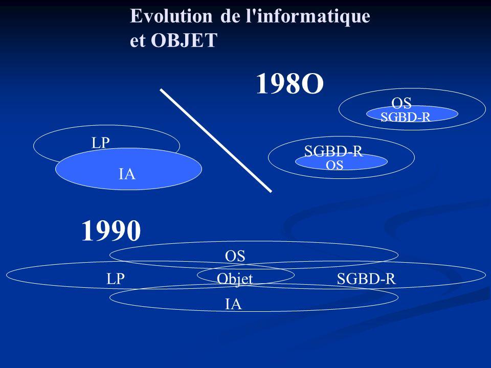 Evolution de l'informatique et OBJET 198O OS SGBD-R OS LP IA 1990 OS Objet LPSGBD-R IA