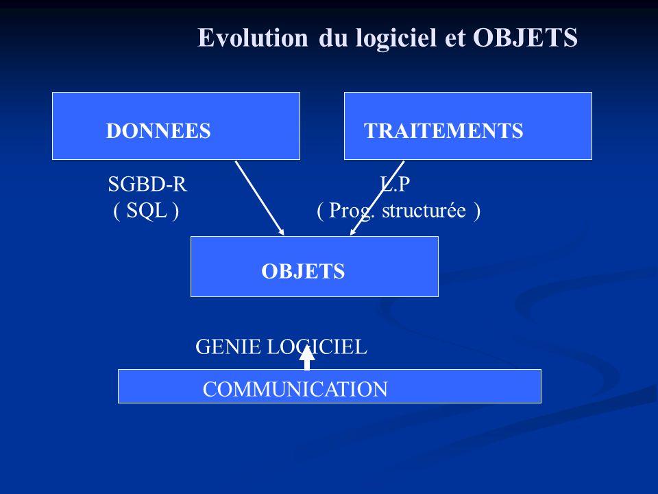 Evolution du logiciel et OBJETS DONNEES TRAITEMENTS OBJETS SGBD-R L.P ( SQL ) ( Prog. structurée ) GENIE LOGICIEL COMMUNICATION