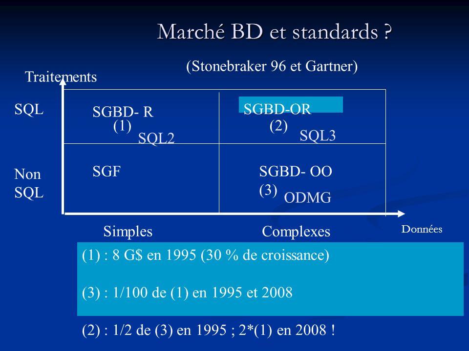 Marché BD et standards ? Marché BD et standards ? (Stonebraker 96 et Gartner) SGBD- R SGBD-OR Traitements SQL Non SQL (1)(2) SGFSGBD- OO (3) (1) : 8 G