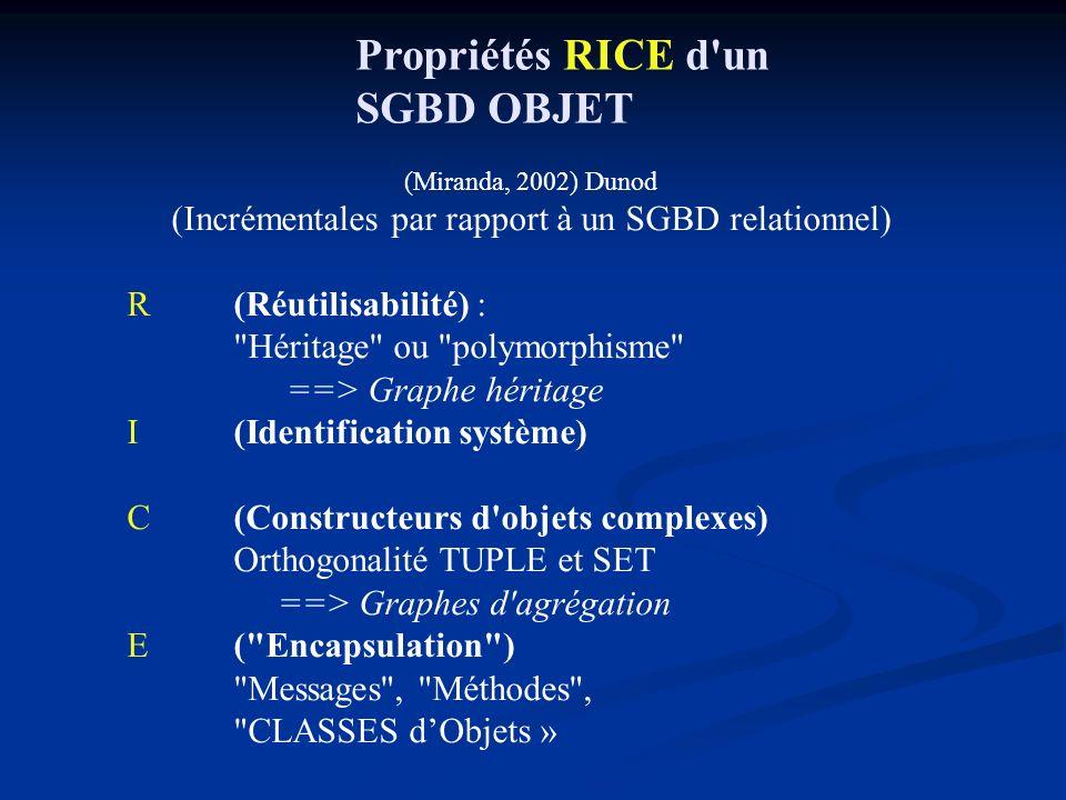 Propriétés RICE d un SGBD OBJET (Miranda, 2002) Dunod (Incrémentales par rapport à un SGBD relationnel) R (Réutilisabilité) : Héritage ou polymorphisme ==> Graphe héritage I (Identification système) C(Constructeurs d objets complexes) Orthogonalité TUPLE et SET ==> Graphes d agrégation E ( Encapsulation ) Messages , Méthodes , CLASSES dObjets »