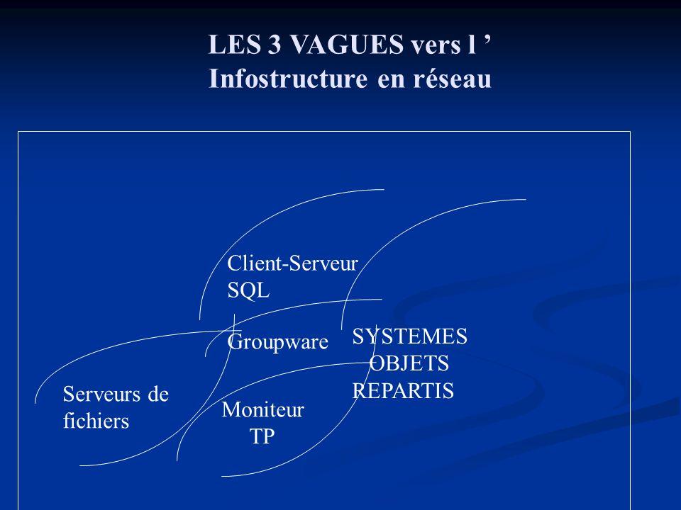 LES 3 VAGUES vers l Infostructure en réseau 1980 1990 2000 Serveurs de fichiers Groupware Client-Serveur SQL Moniteur TP SYSTEMES OBJETS REPARTIS